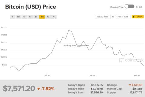 La cotización del bitcoin en los últimos tres meses.