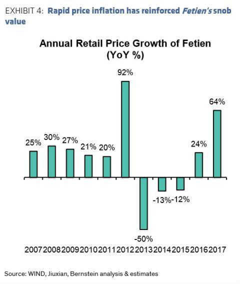 Crecimiento anual del precio del Fetien