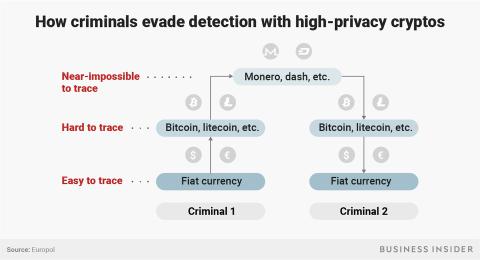 Este es el modo que utilizan los criminales para evitar ser detectados a través de criptomonedas de alta privacidad.