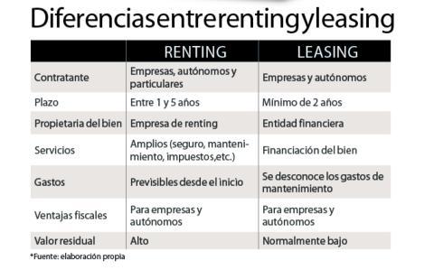 renting leasing diferencias