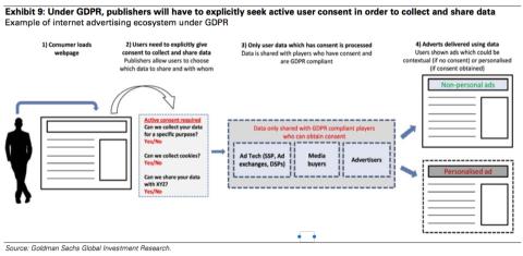 Gráfico Goldman Sachs normativa europea privacidad