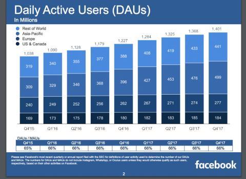 Gráfico Usuarios Facebook