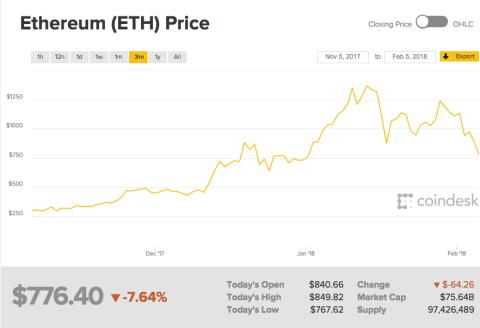 Imagen de la cotización del ethereum en los últimos tres meses.
