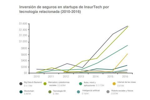 Inversión de seguros en startups