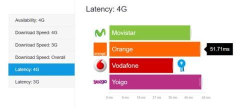 Latencia del 4G