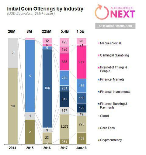 Principales industrias que han utilizado las ICO