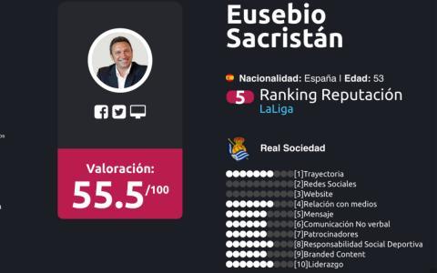 entrenadores liga Santander Enero 2018  Eusebio Sacristán