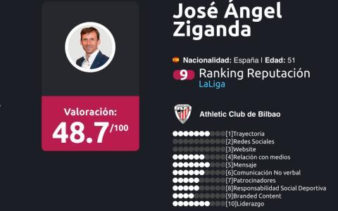 entrenadores liga BBVA Enero 2018 José Angel Ziganda