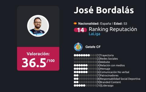 entrenadores liga Santander Enero 2018 José Bordalás