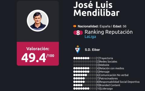 entrenadores liga BBVA Enero 2018 José Luis Mendilibar
