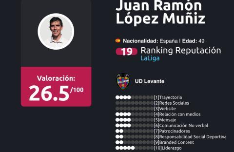 Ranking de entrenadores liga Santander Enero 2018 López Muñiz
