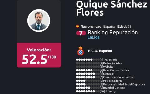 entrenadores liga BBVA Enero 2018 Sánchez Flores