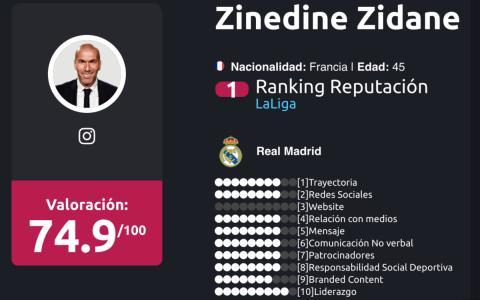 entrenadores liga BBVA Enero 2018 zidane
