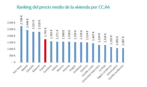 Ranking del precio medio de la vivienda por CC.AA.
