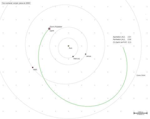 El recorrido del Tesla Roadster de Elon Musk a través del espacio.