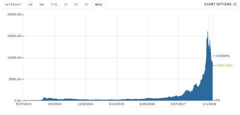 Valoracion Bitcoin