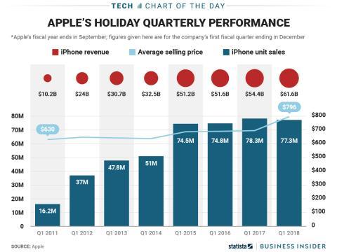 Ventas de iPhone.