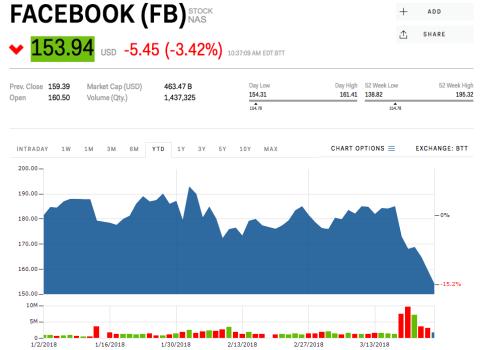 Descenso en las acciones de Facebook.