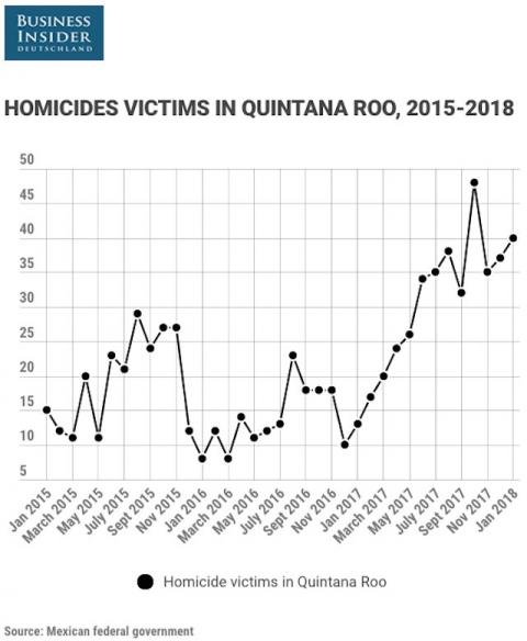 Asesinatos Quintana Roo