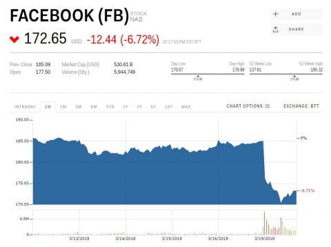Caída Bolsa Facebook