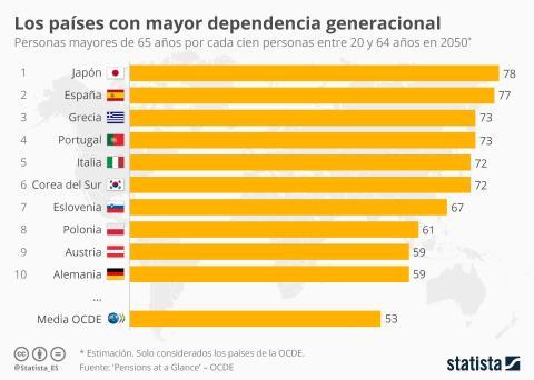 Dependencia generacional según datos de la OCDE.