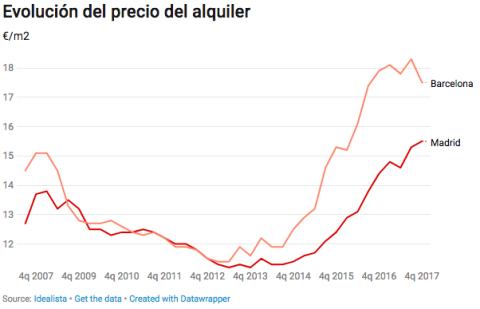 Evolución del precio del alquiler en Madrid y Barcelona
