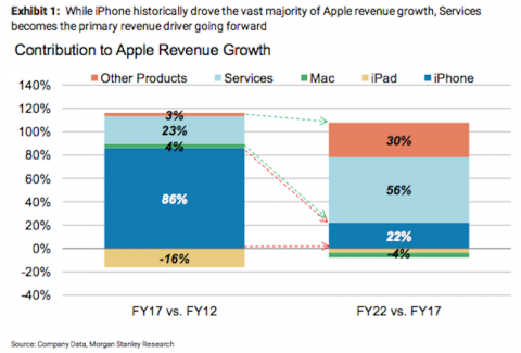 Los ingresos por pago por servicios de Apple pasarán del 3 a 30% del total en cinco años.
