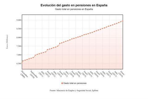 subida de pensiones en España