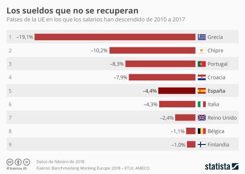 Perdida adquisitiva salarios españoles