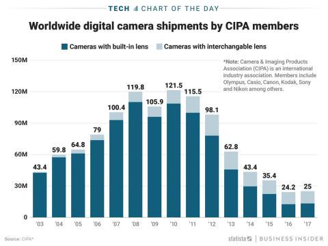 Gráfico Statista Camaras Fotos
