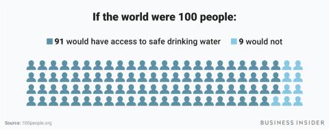 ejemplos de como sería el mundo si fueran 100 personas