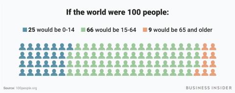 ejemplos de cómo sería el mundo si fueran 100 personas