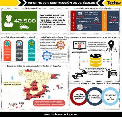 Infografía de Techco Security sobre robo de coches en España.