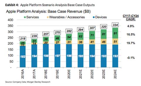 Los servicios de pago de Apple se multiplicarán en los próximos cinco años.