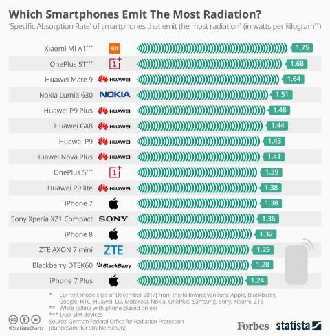 Móviles que emiten más radiacción