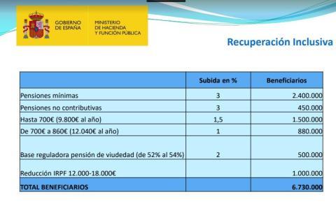 La subida de pensiones beneficiará 6,7 millones de españoles