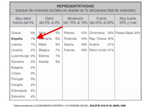 Porcentaje del parque de vivienda pública de alquiler en Europa