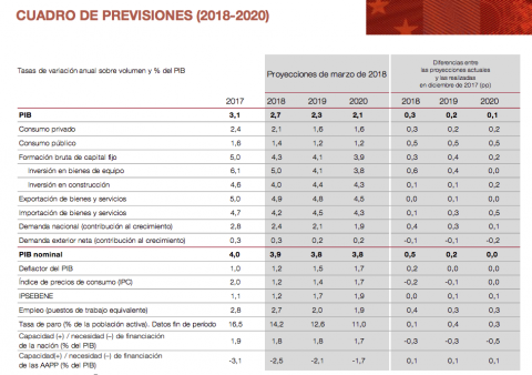 Previsiones del Banco de España.