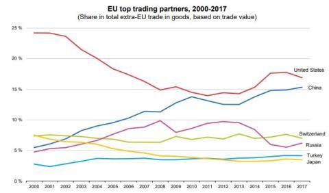 Principales socios comerciales de la UE