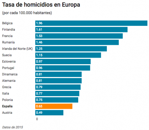 Tasa de homicidios en Europa