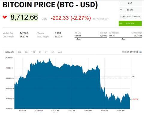 Gráfico de la fuerte caída del bitcoin.
