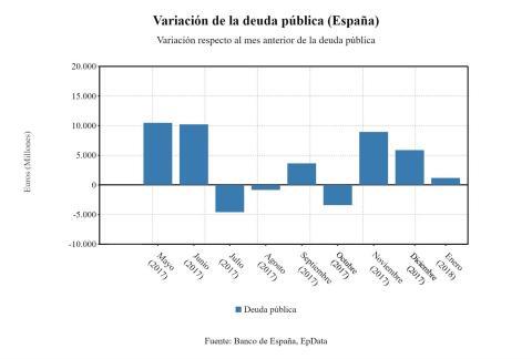 Variación de la deuda pública española