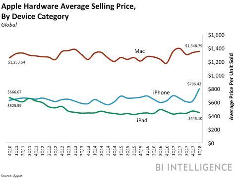 Apple Precio Medio Venta