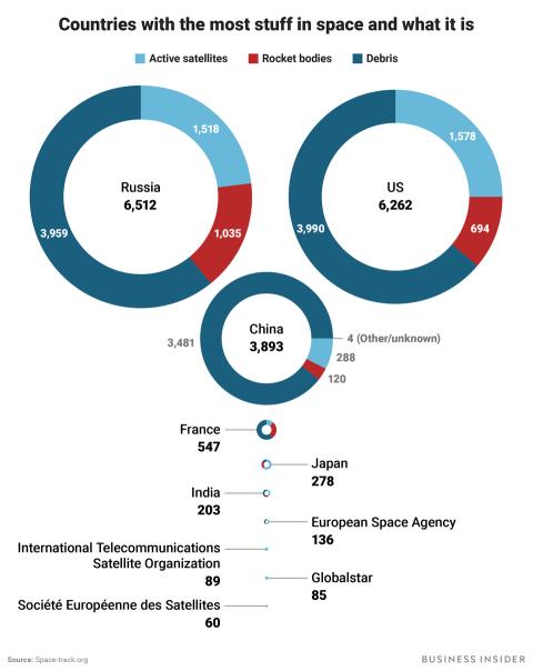 Basura espacial países