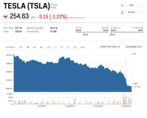 Caída de Tesla