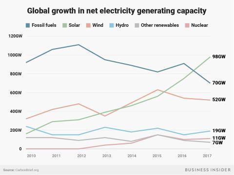 Crecimiento energético por sectores
