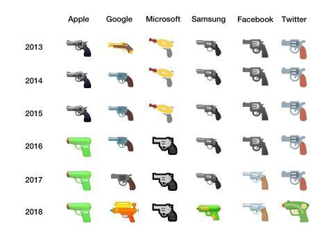 Evolución de los emojis de pistola en las principales tecnológicas