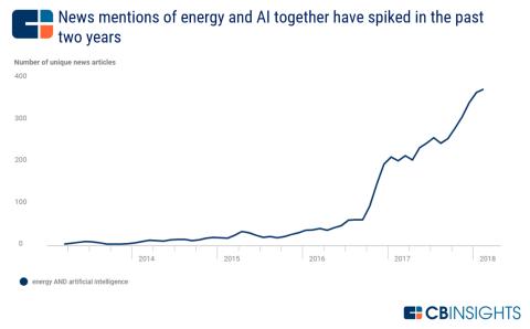 Evolución de las noticias que combinan IA y energía