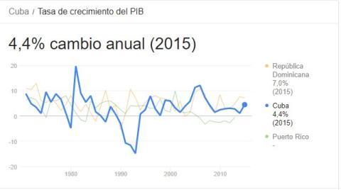 Evolución de la tasa de crecimiento del PIB en Cuba