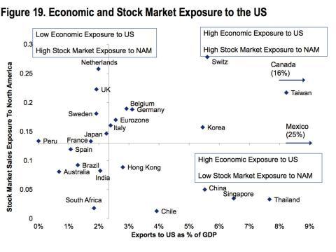 Este gráfico muestra la exposición económica y del mercado de valores a la influencia de EE.UU.